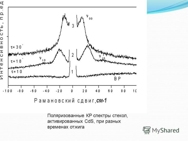 Поляризованные КР спектры cтекол, активированных СdS, при разных временах отжига