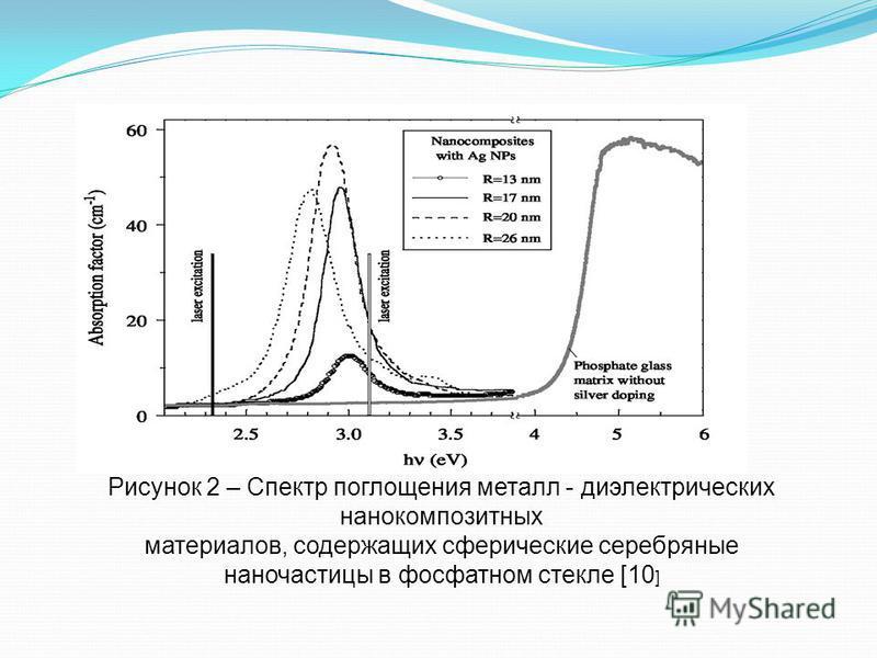 Рисунок 2 – Спектр поглощения металл - диэлектрических нанокомпозитных материалов, содержащих сферические серебряные наночастицы в фосфатном стекле [10 ]