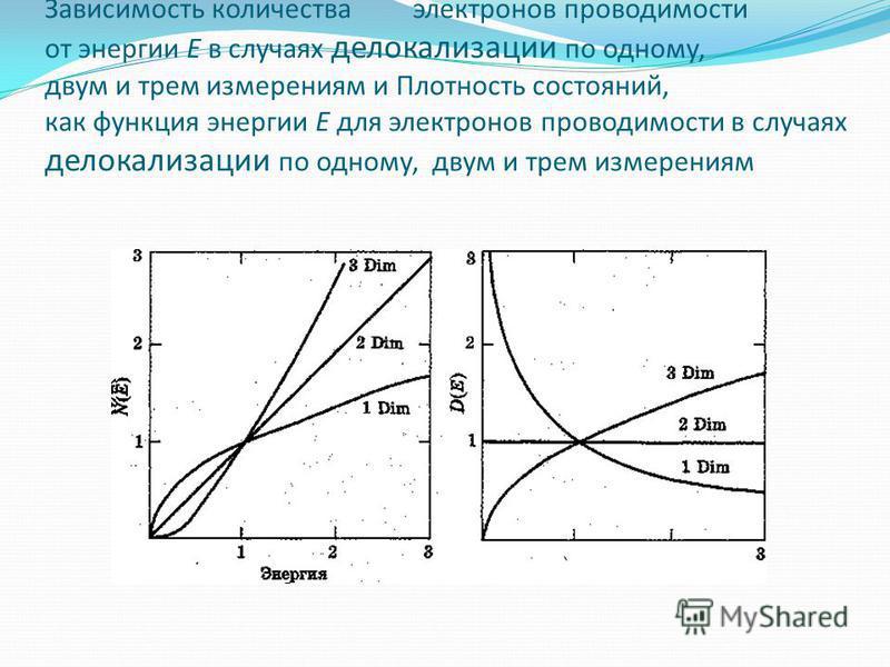 Зависимость количества электронов проводимости от энергии Е в случаях делокализации по одному, двум и трем измерениям и Плотность состояний, как функция энергии Е для электронов проводимости в случаях делокализации по одному, двум и трем измерениям