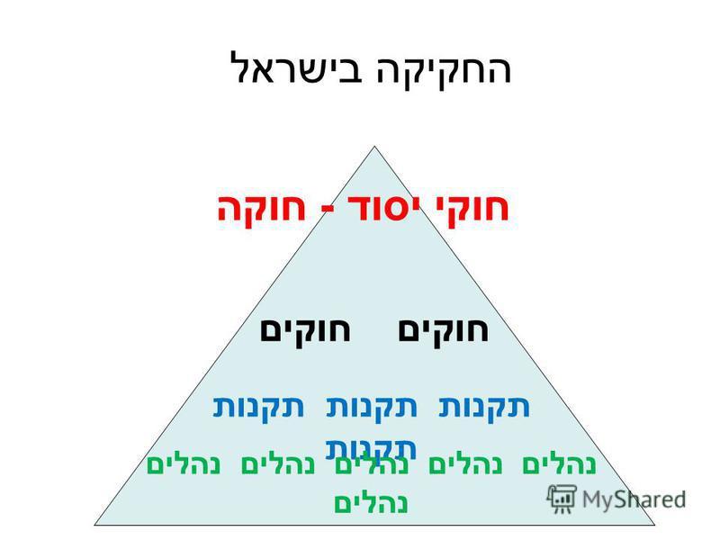 החקיקה בישראל חוקי יסוד - חוקה חוקים תקנות תקנות נהלים נהלים נהלים נהלים נהלים נהלים