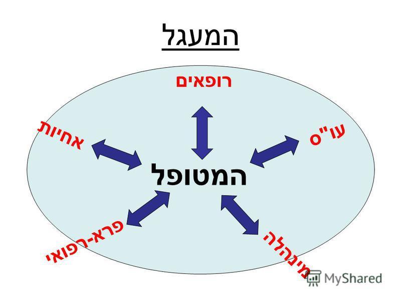 המעגל המטופל מינהלה פרא-רפואי אחיות רופאים עוס