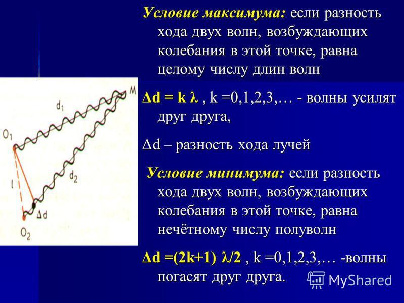 Условие максимума: если разность хода двух волн, возбуждающих колебания в этой точке, равна целому числу длин волн Δd = k λ, k =0,1,2,3,… - волны усилят друг друга, Δd – разность хода лучей Условие минимума: если разность хода двух волн, возбуждающих