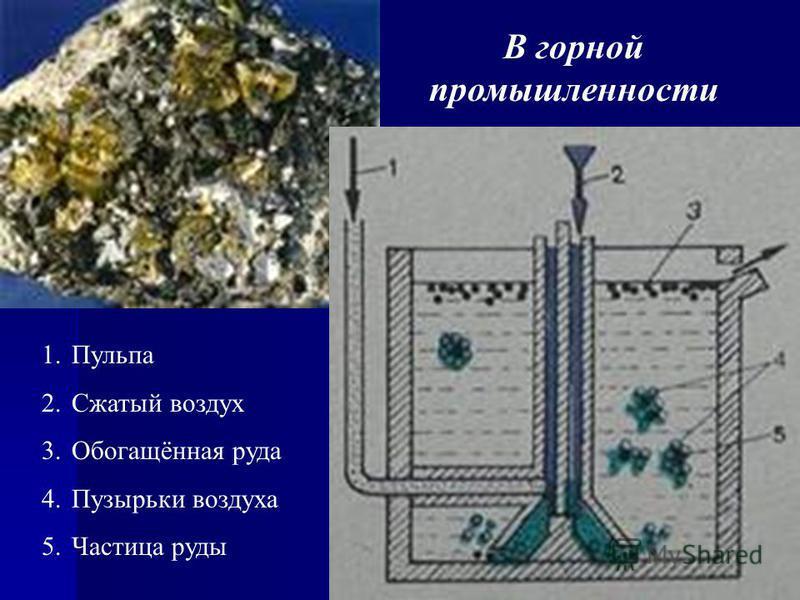 1. Пульпа 2. Сжатый воздух 3.Обогащённая руда 4. Пузырьки воздуха 5. Частица руды В горной промышленности