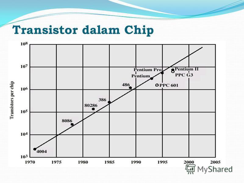 Transistor dalam Chip