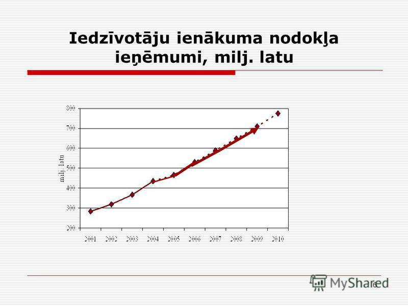 6 Iedzīvotāju ienākuma nodokļa ieņēmumi, milj. latu