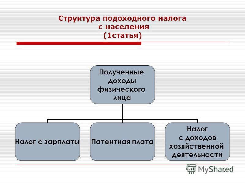 7 Структура подоходного налога с населения (1 статья) Полученные доходы физического лица Налог с зарплаты Патентная плата Налог с доходов хозяйственной деятельности