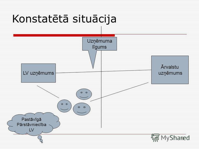 9 Konstatētā situācija LV uzņēmums Ārvalstu uzņēmums Uzņēmuma līgums Pastāvīgā Pārstāvniecība LV