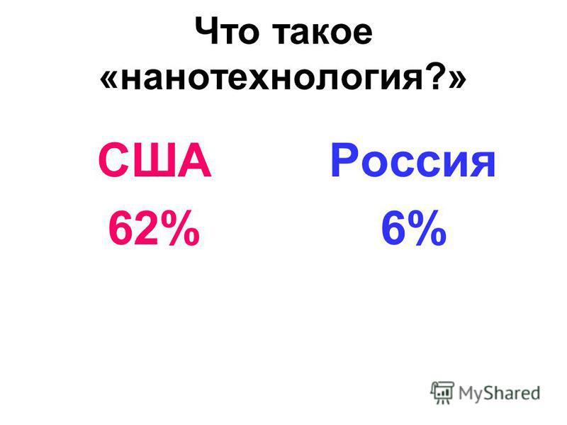 Что такое «нанотехнология?» США 62% Россия 6%