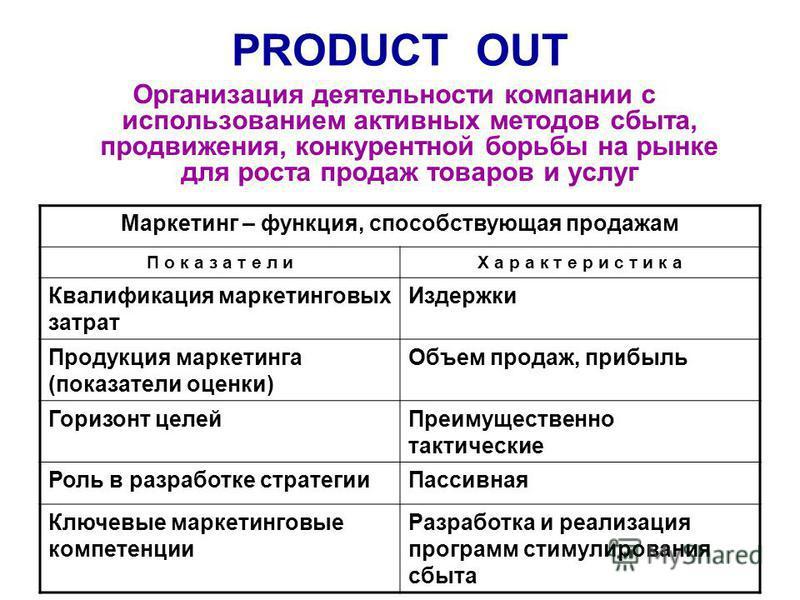 PRODUCT OUT Организация деятельности компании с использованием активных методов сбыта, продвижения, конкурентной борьбы на рынке для роста продаж товаров и услуг Маркетинг – функция, способствующая продажам П о к а з а т е л иХ а р а к т е р и с т и