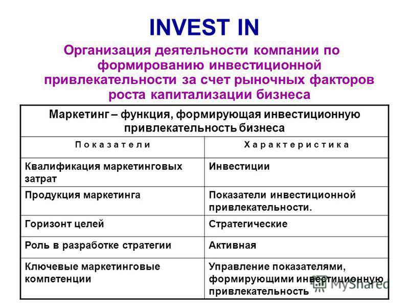 INVEST IN Организация деятельности компании по формированию инвестиционной привлекательности за счет рыночных факторов роста капитализации бизнеса Маркетинг – функция, формирующая инвестиционную привлекательность бизнеса П о к а з а т е л иХ а р а к