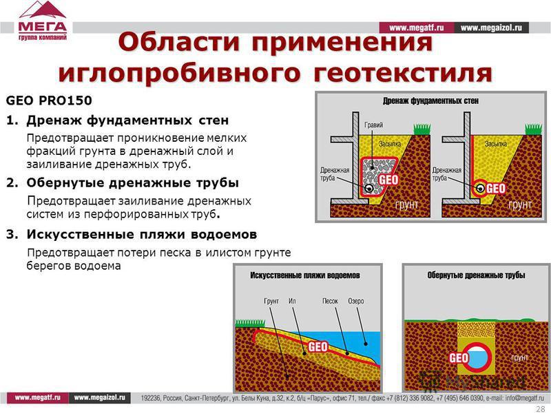 Области применения иглопробивного геотекстиля 28 GEO PRO150 1. Дренаж фундаментных стен Предотвращает проникновение мелких фракций грунта в дренажный слой и заиливание дренажных труб. 2. Обернутые дренажные трубы П редотвращает заиливание дренажных с