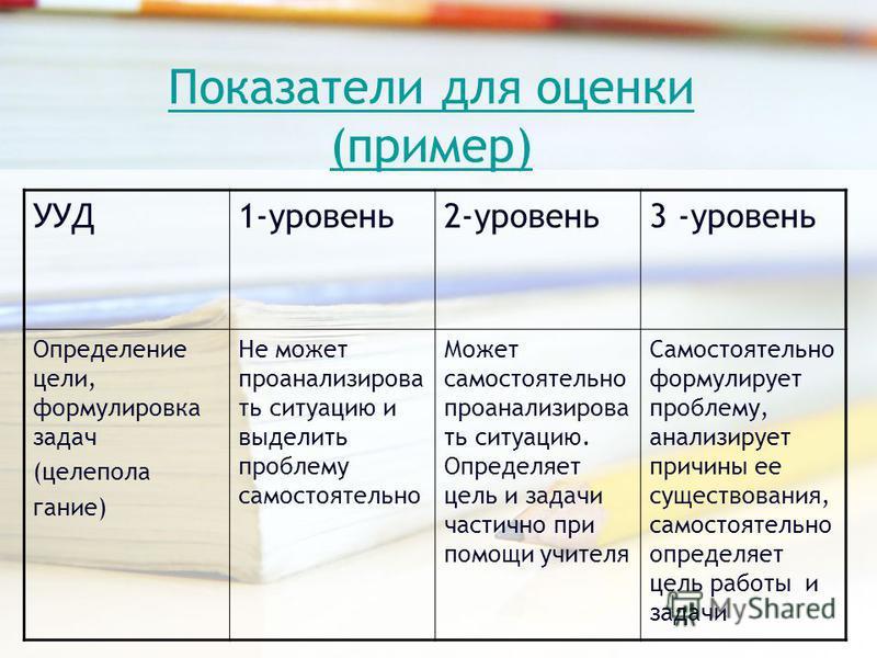 Показатели для оценки (пример) УУД1-уровень 2-уровень 3 -уровень Определение цели, формулировка задач (целеполагание) Не может проанализировать ситуацию и выделить проблему самостоятельно Может самостоятельно проанализировать ситуацию. Определяет цел