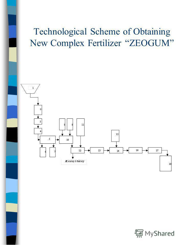 Technological Scheme of Obtaining New Complex Fertilizer ZEOGUM