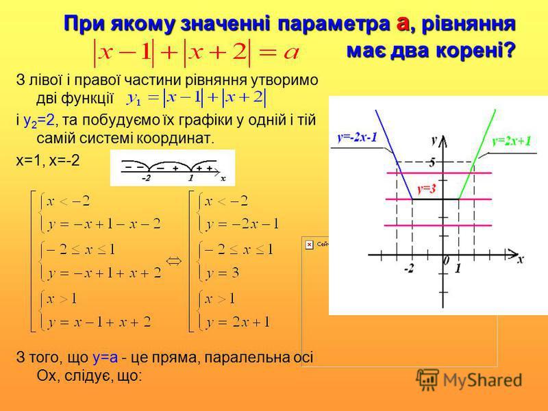 При якому значенні параметра а, рівняння має два корені? З лівої і правої частини рівняння утворимо дві функції і y 2 =2, та побудуємо їх графіки у одній і тій самій системі координат. х=1, х=-2 З того, що у=а - це пряма, паралельна осі Ох, слідує, щ