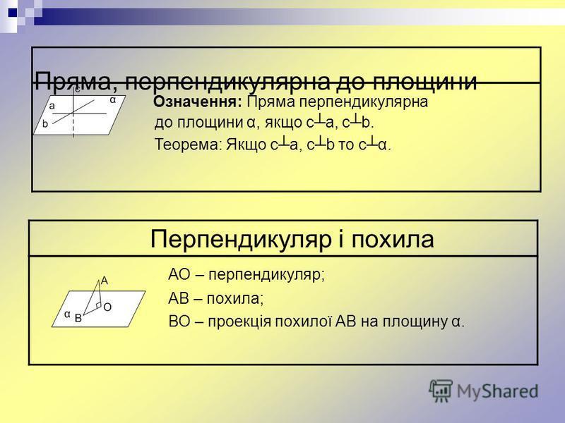 Пряма, перпендикулярна до площини Означення: Пряма перпендикулярна до до площини α, якщо са, сb. Теорема: Якщо са, сb то сα. АО – перпендикуляр; АВ – похила; ВО – проекція похилої АВ на площину α. Перпендикуляр і похила