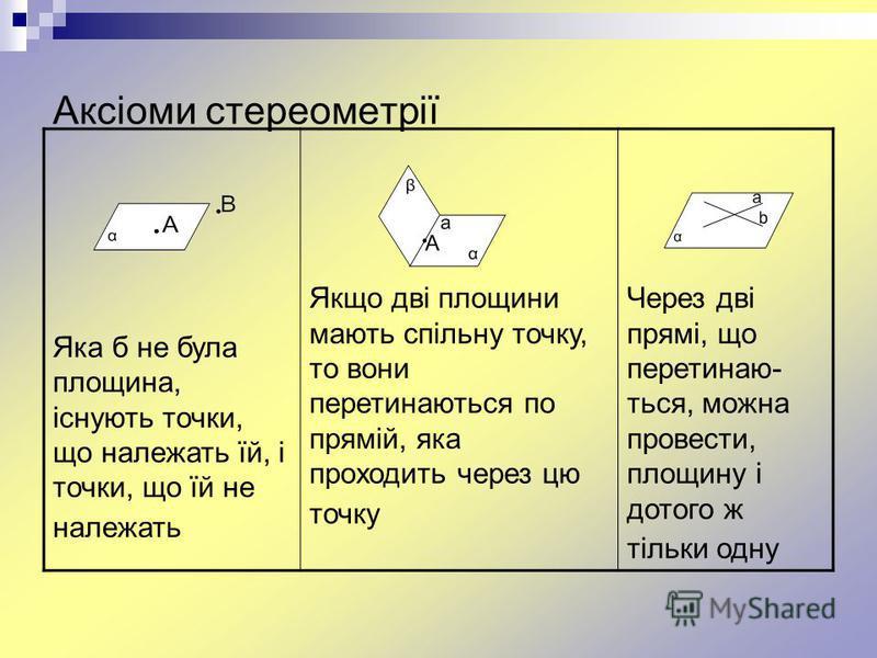 Аксіоми стереометрії Яка б не була площина, існують точки, що належать їй, і точки, що їй не належать Якщо дві площини мають спільну точку, то вони перетинаються по прямій, яка проходить через цю точку Через дві прямі, що перетинаю- ться, можна прове