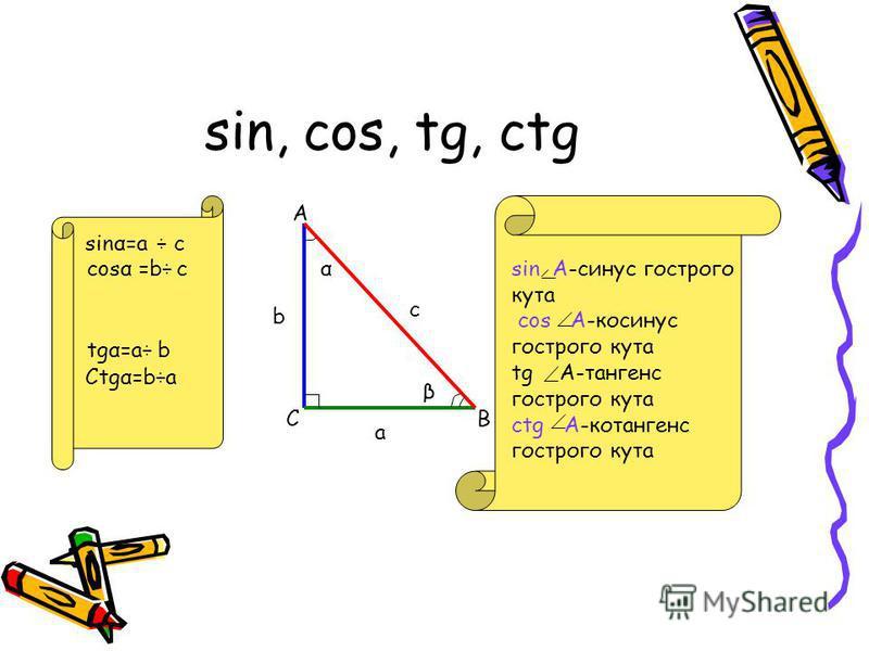 sin, cos, tg, ctg А ВС α β sinα=a a b c ÷ с сosα =b÷c tgα=a÷b Ctgα=b÷a sin A-синус гострого кута cos A-косинус гострого кута tg A-тангенс гострого кута ctg A-котангенс гострого кута