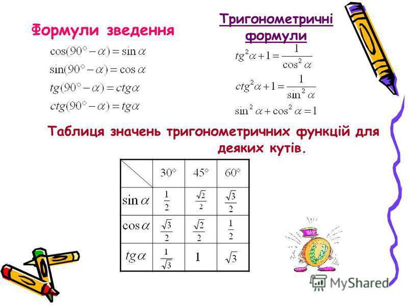 Формули зведення Тригонометричні формули Таблиця значень тригонометричних функцій для деяких кутів.