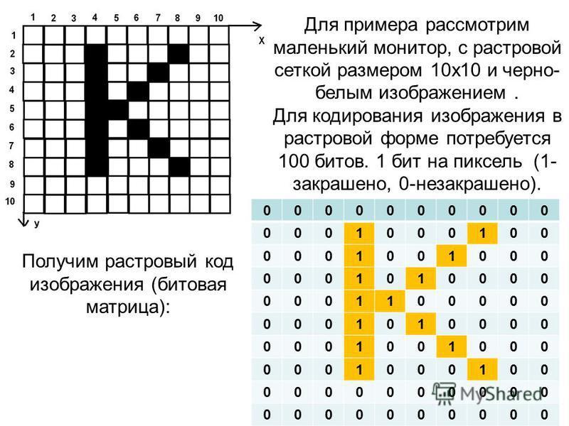 Для примера рассмотрим маленький монитор, с растровой сеткой размером 10 х 10 и черно- белым изображением. Для кодирования изображения в растровой форме потребуется 100 битов. 1 бит на пиксель (1- закрашено, 0-незакрашено). Получим растровый код изоб