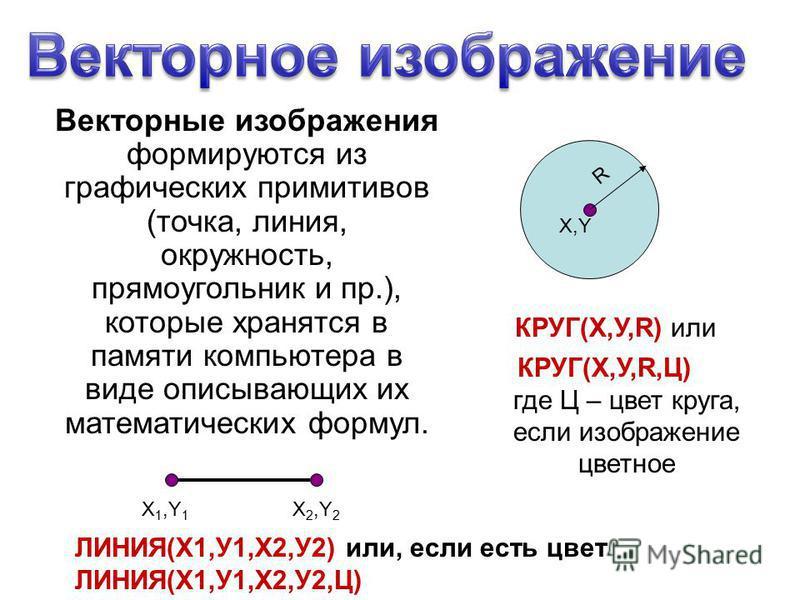 Векторные изображения формируются из графических примитивов (точка, линия, окружность, прямоугольник и пр.), которые хранятся в памяти компьютера в виде описывающих их математических формул. X,Y R X 1,Y 1 X 2,Y 2 КРУГ(Х,У,R) или КРУГ(Х,У,R,Ц) где Ц –