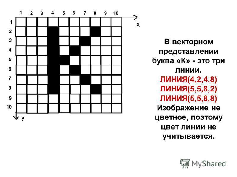 В векторном представлении буква «К» - это три линии. ЛИНИЯ(4,2,4,8) ЛИНИЯ(5,5,8,2) ЛИНИЯ(5,5,8,8) Изображение не цветное, поэтому цвет линии не учитывается.