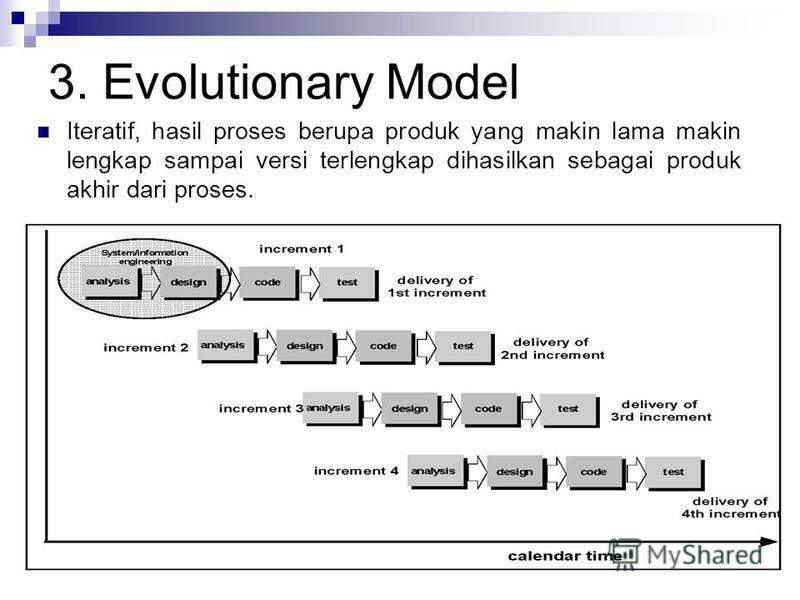 3. Evolutionary Model Iteratif, hasil proses berupa produk yang makin lama makin lengkap sampai versi terlengkap dihasilkan sebagai produk akhir dari proses.
