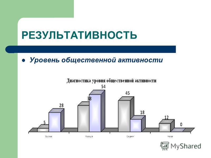 РЕЗУЛЬТАТИВНОСТЬ Уровень общественной активности