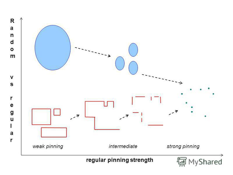 weak pinningintermediatestrong pinning regular pinning strength Random vsregularRandom vsregular