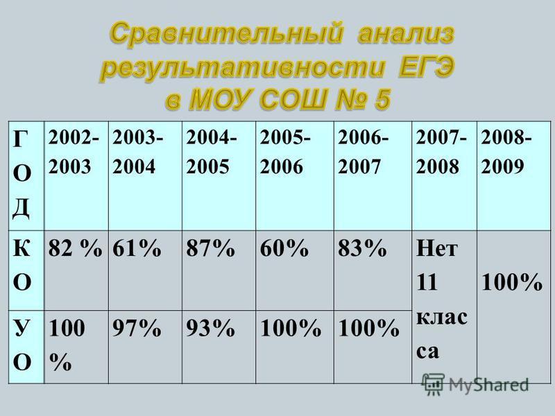 ГОДГОД 2002- 2003 2003- 2004 2004- 2005 2005- 2006 2006- 2007 2007- 2008 2008- 2009 КОКО 82 %61%87%60%83% Нет 11 клас са 100% УОУО 97%93%100%