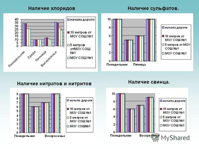 Наличие хлоридов Наличие сульфатов. Наличие нитратов и нитритов Наличие свинца.