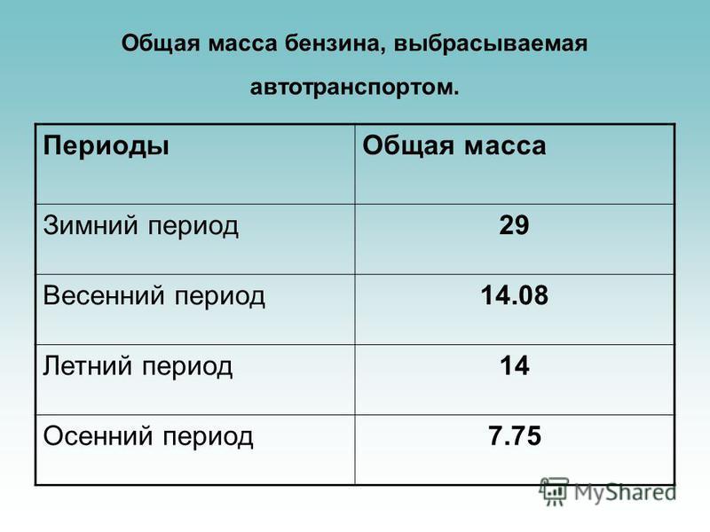 Общая масса бензина, выбрасываемая автотранспортом. Периоды Общая масса Зимний период 29 Весенний период 14.08 Летний период 14 Осенний период 7.75