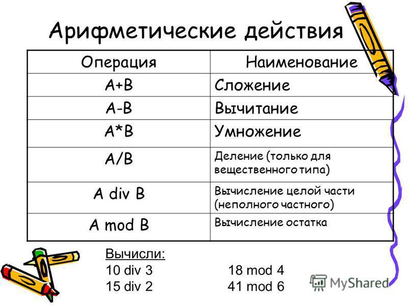 Арифметические действия Операция Наименование А+ВСложение А-ВВычитание А*ВУмножение A/B Деление (только для вещественного типа) А div B Вычисление целой части (неполного частного) A mod B Вычисление остатка Вычисли: 10 div 3 18 mod 4 15 div 2 41 mod