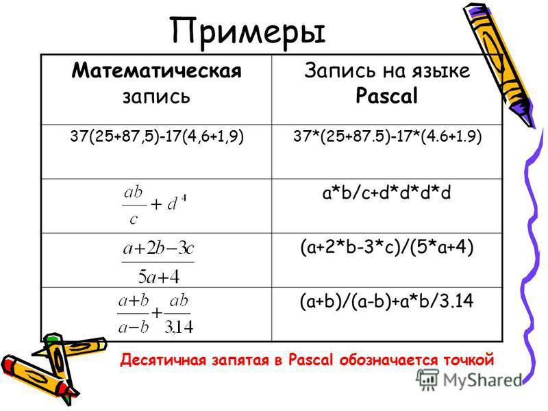 Примеры Математическая запись Запись на языке Pascal 37(25+87,5)-17(4,6+1,9)37*(25+87.5)-17*(4.6+1.9) a*b/c+d*d*d*d (a+2*b-3*c)/(5*a+4) (a+b)/(a-b)+a*b/3.14 Десятичная запятая в Pascal обозначается точкой