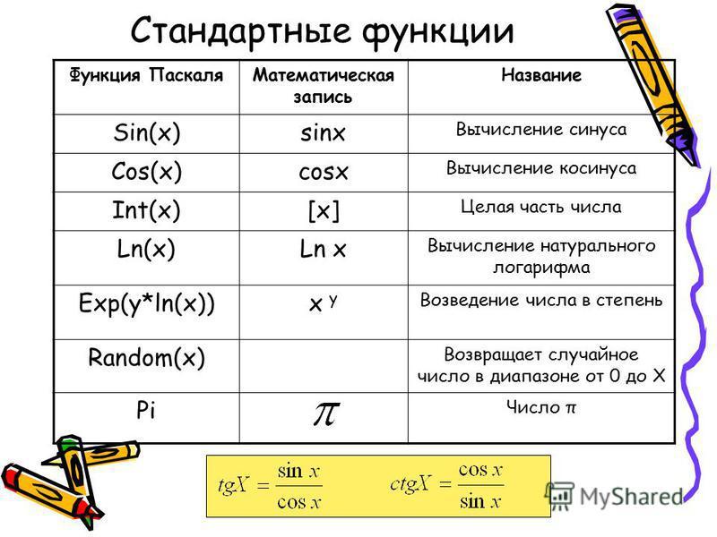 Стандартные функции Функция Паскаля Математическая запись Название Sin(x)sinx Вычисление синуса Cos(x)сosx Вычисление косинуса Int(x)[x] Целая часть числа Ln(x)Ln x Вычисление натурального логарифма Exp(y*ln(x))х y Возведение числа в степень Random(x