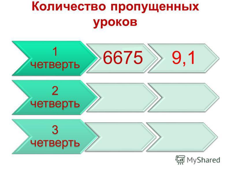 Количество пропущенных уроков 1 четверть 66759,1 2 четверть 3 четверть
