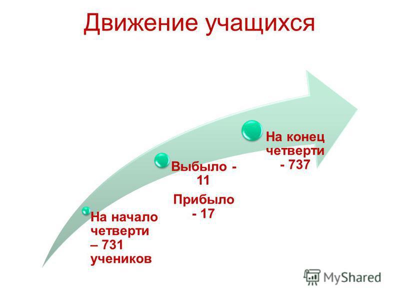 Движение учащихся На начало четверти – 731 учеников Выбыло - 11 Прибыло - 17 На конец четверти - 737