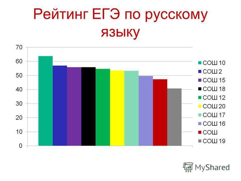 Рейтинг ЕГЭ по русскому языку