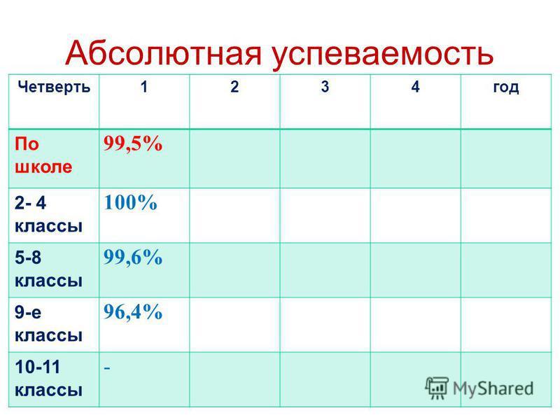 Абсолютная успеваемость Четверть 1234 год По школе 99,5% 2- 4 классы 100% 5-8 классы 99,6% 9-е классы 96,4% 10-11 классы -