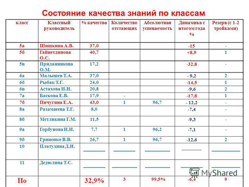 Состояние качества знаний по классам класс Классный руководитель % качества Количество отстающих Абсолютная успеваемость Динамика с итогом года % Резерв (с 1-2 тройками) 5 а Шишкина А.В.37,0 -15 - 5 б Гайнетдинова О.С. 40,7 +8,9 1 5 в Приданникова О.