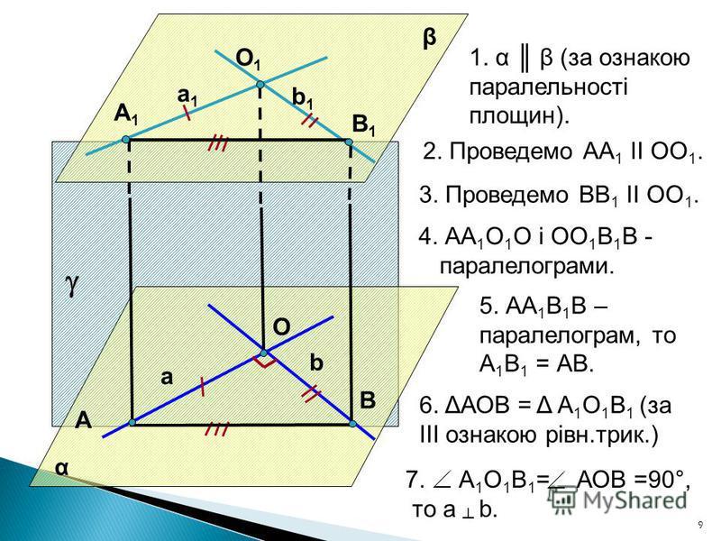 9 α b O а β 1. α β (за ознакою паралельності площин). 2. Проведемо АА 1 II ОО 1. 3. Проведемо ВВ 1 II ОО 1. 4. АА 1 О 1 О і ОО 1 В 1 В - паралелограми. 5. АА 1 В 1 В – паралелограм, то А 1 В 1 = АВ. 6. ΔАОВ = Δ А 1 О 1 В 1 (за ІІІ ознакою рівн.трик.)