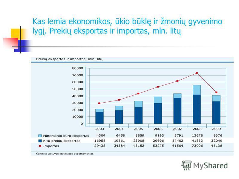 Kas lemia ekonomikos, ūkio būklę ir žmonių gyvenimo lygį. Prekių eksportas ir importas, mln. litų