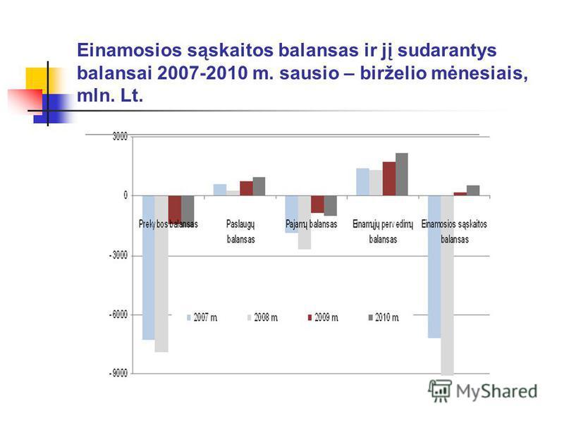 Einamosios sąskaitos balansas ir jį sudarantys balansai 2007-2010 m. sausio – birželio mėnesiais, mln. Lt.