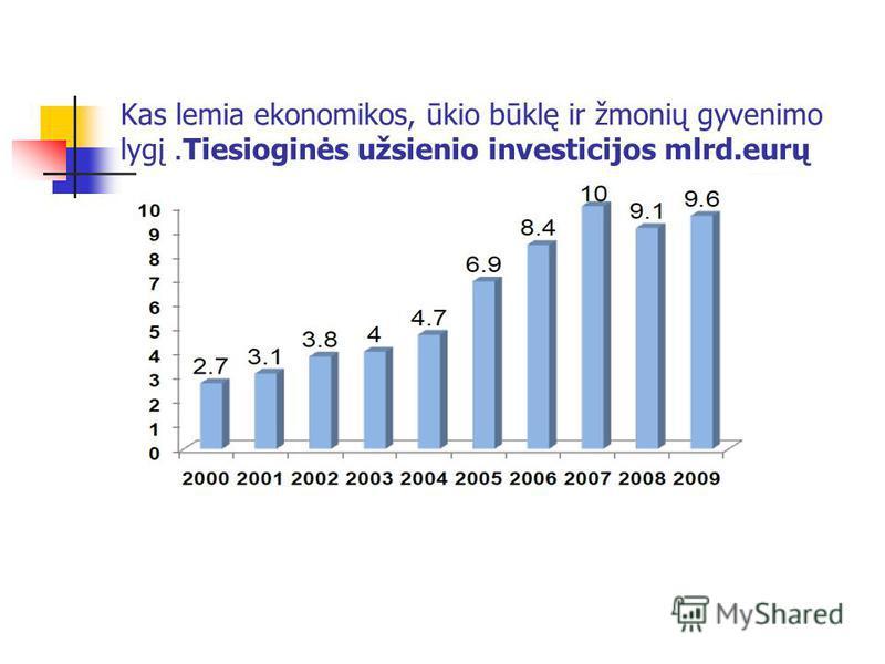 Kas lemia ekonomikos, ūkio būklę ir žmonių gyvenimo lygį.Tiesioginės užsienio investicijos mlrd.eurų