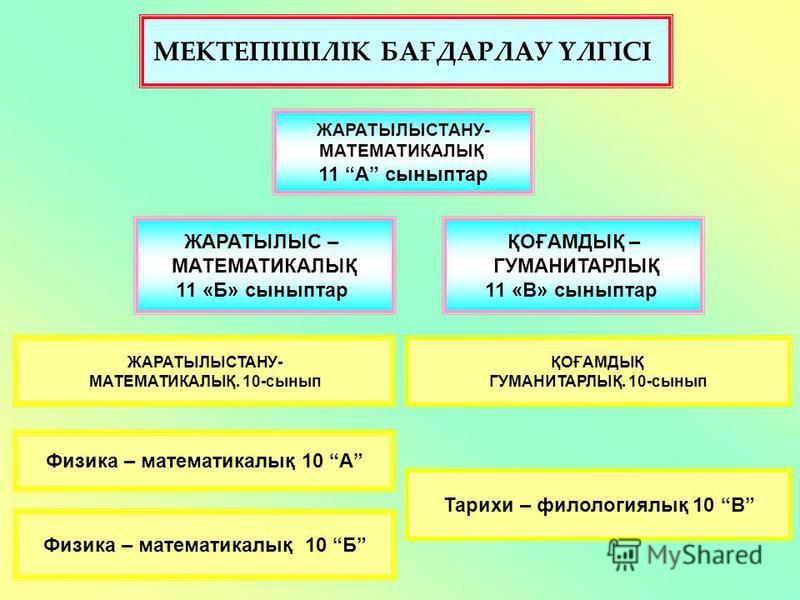 ЖАРАТЫЛЫСТАНУ- МАТЕМАТИКАЛЫҚ. 10-сынып ЖАРАТЫЛЫСТАНУ- МАТЕМАТИКАЛЫҚ 11 А сыныптар МЕКТЕПІШІЛІК БАҒДАРЛАУ ҮЛГІСІ ҚОҒАМДЫҚ ГУМАНИТАРЛЫҚ. 10-сынып Физика – математикалық 10 А Физика – математикалық 10 Б Тарихи – филологиялық 10 В ЖАРАТЫЛЫС – МАТЕМАТИКАЛ