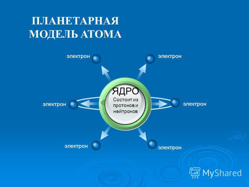 ПЛАНЕТАРНАЯ МОДЕЛЬ АТОМА ЯДРО Состоит из протонов и нейтронов электрон