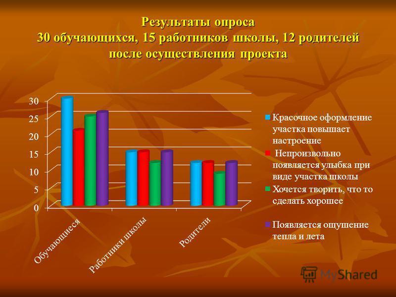 Результаты опроса 30 обучающихся, 15 работников школы, 12 родителей после осуществления проекта