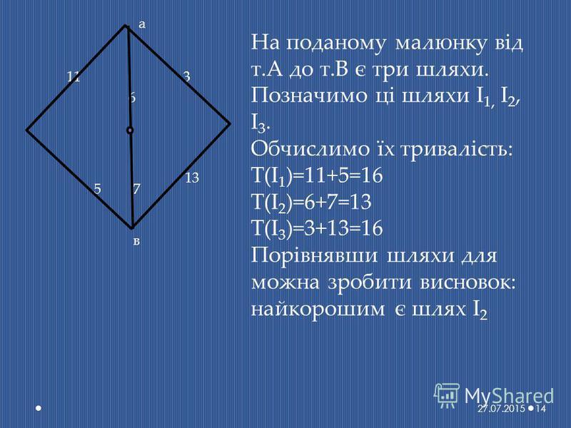 а 11 6 3 13 75 в На поданому малюнку від т.А до т.В є три шляхи. Позначимо ці шляхи І 1, І 2, І 3. Обчислимо їх тривалість: T(І 1 )=11+5=16 T(І 2 )=6+7=13 T(І 3 )=3+13=16 Порівнявши шляхи для можна зробити висновок: найкорошим є шлях І 2 27.07.201514