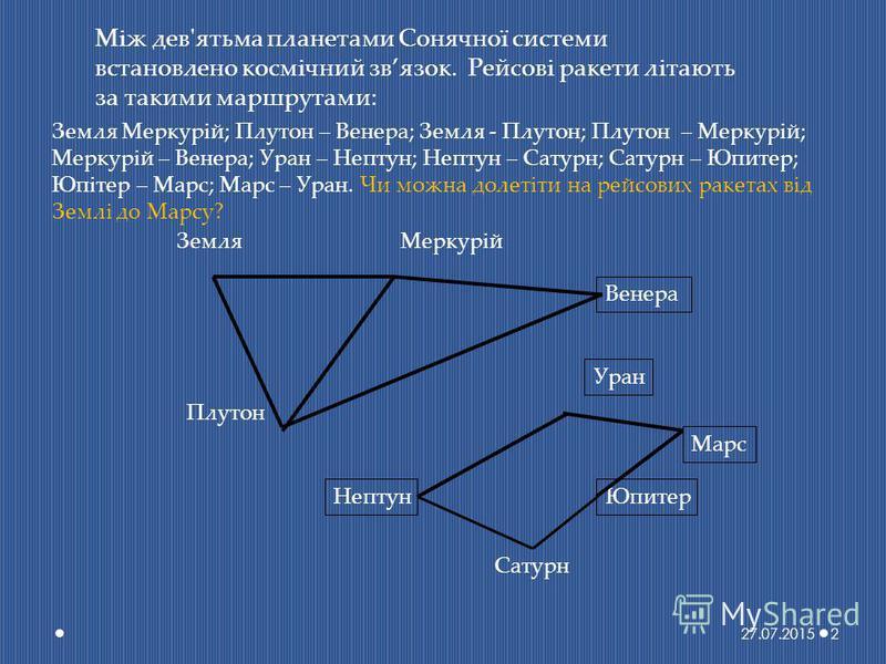 Між дев'ятьма планетами Сонячної системи встановлено космічний звязок. Рейсові ракети літають за такими маршрутами: ЗемляМеркурій Плутон Венера Уран НептунЮпитер Марс Сатурн Земля Меркурій; Плутон – Венера; Земля - Плутон; Плутон – Меркурій; Меркурій