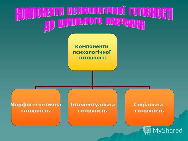 Компоненти психологічної готовності Морфогегнетична готовність Інтелентуальна готовність Соціальна готовність