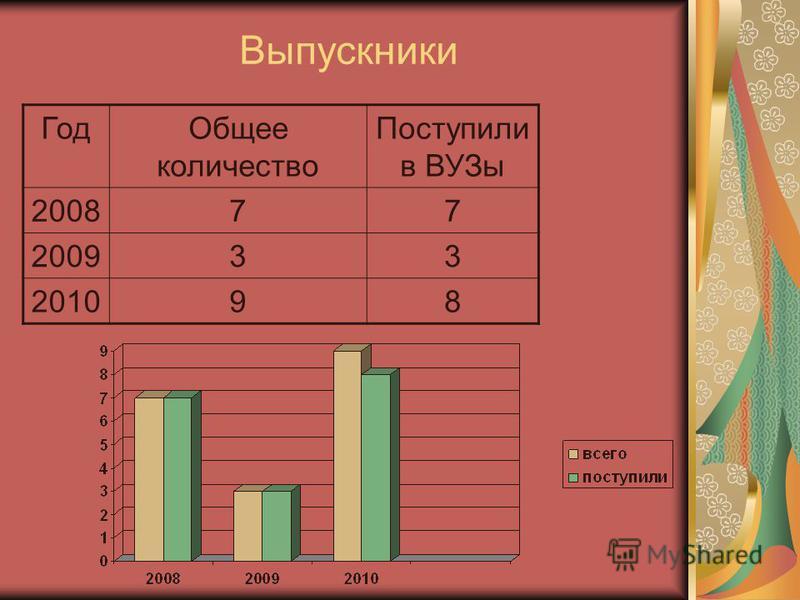 Выпускники Год Общее количество Поступили в ВУЗы 200877 200933 201098